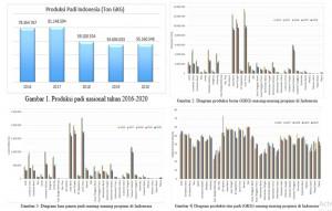 Produksi Padi Nasional dan Hubungannya dengan Ketahanan Pangan di Indonesia