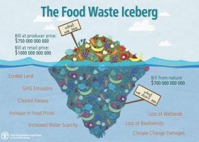 Food Waste Masalah Klasik, Namun Seolah Terlupakan